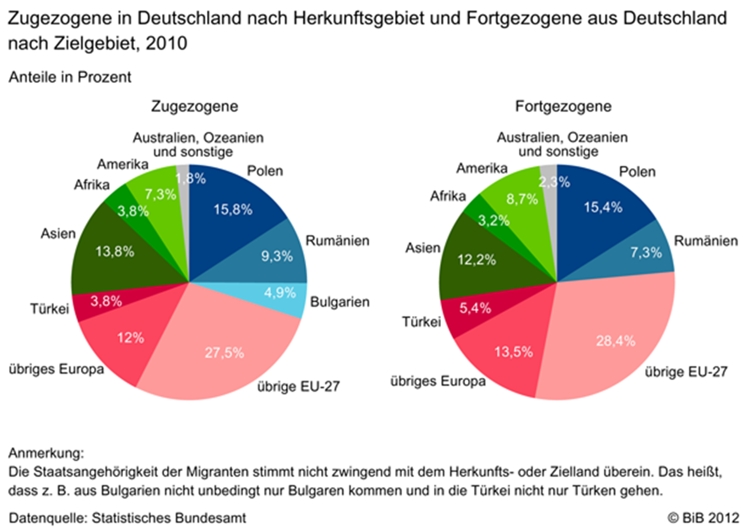 ethnische herkunft deutschland